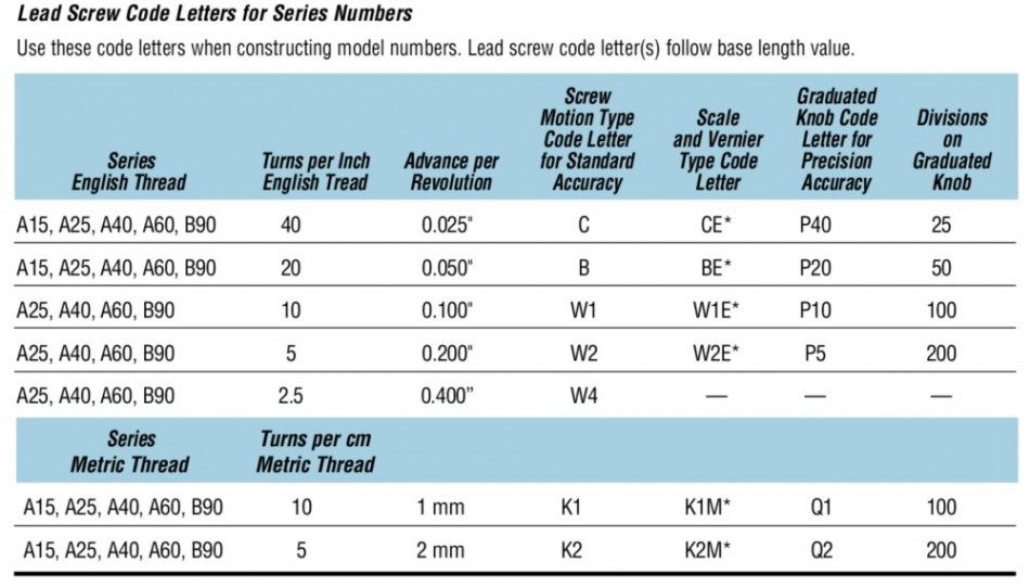 Velmex Unislide specification